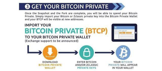 ビットコインプライベート受け取り方法